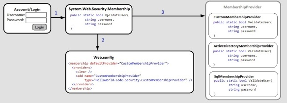 Forms Authentication in ASP NET MVC 4   Code Util