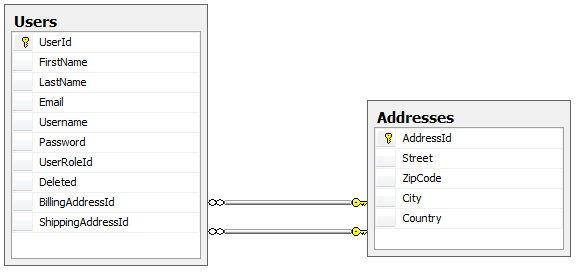 Create a new table for storing addresses